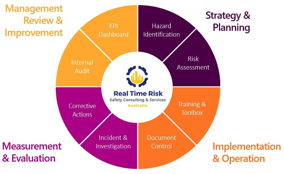 Workplace Health, Safety Consulting Services